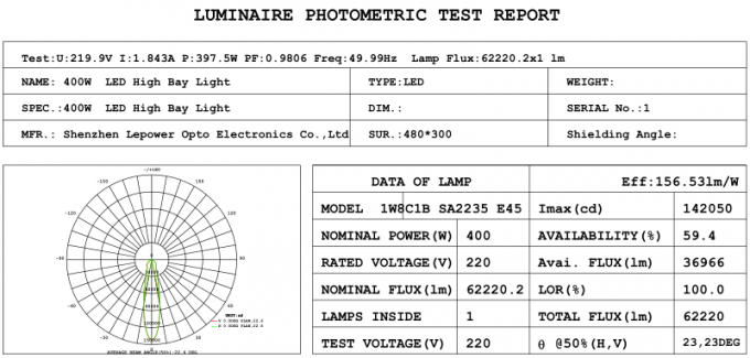 flood light test report.png